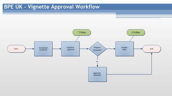 BPE Workflow