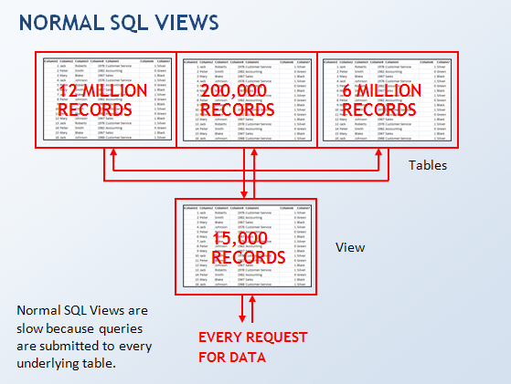 SQL Views are slow because a query affects every underlying table